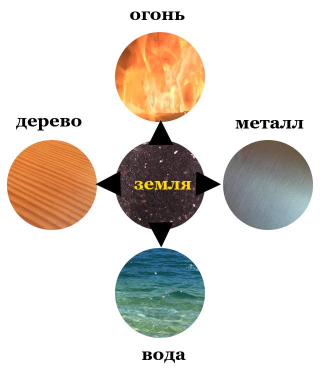 5 первоэлементов в Цигун